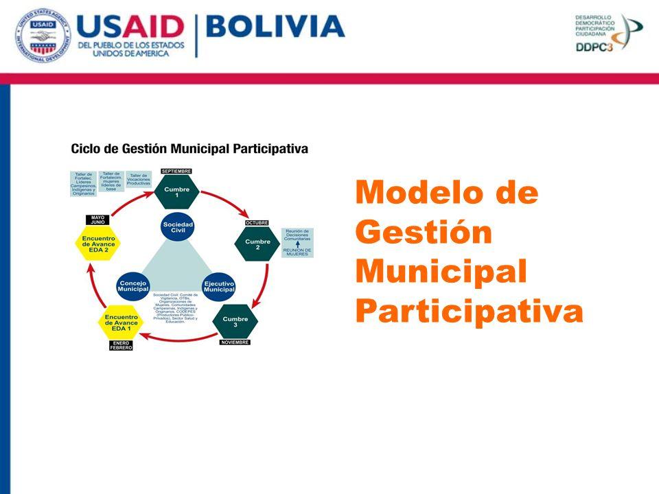 Modelo de Gestión Municipal Participativa