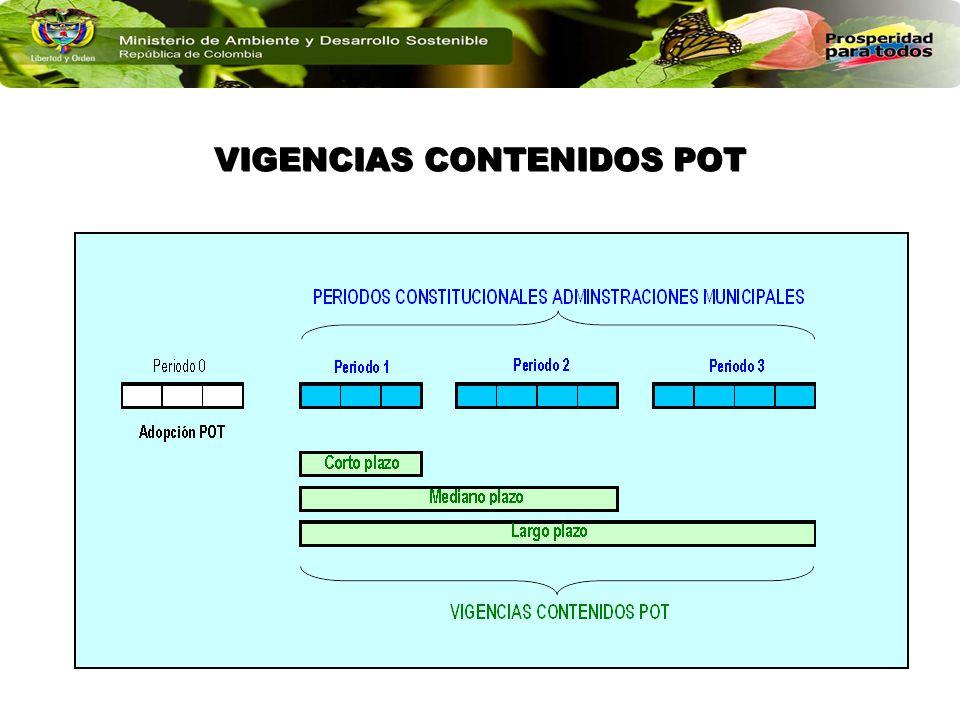 VIGENCIAS CONTENIDOS POT