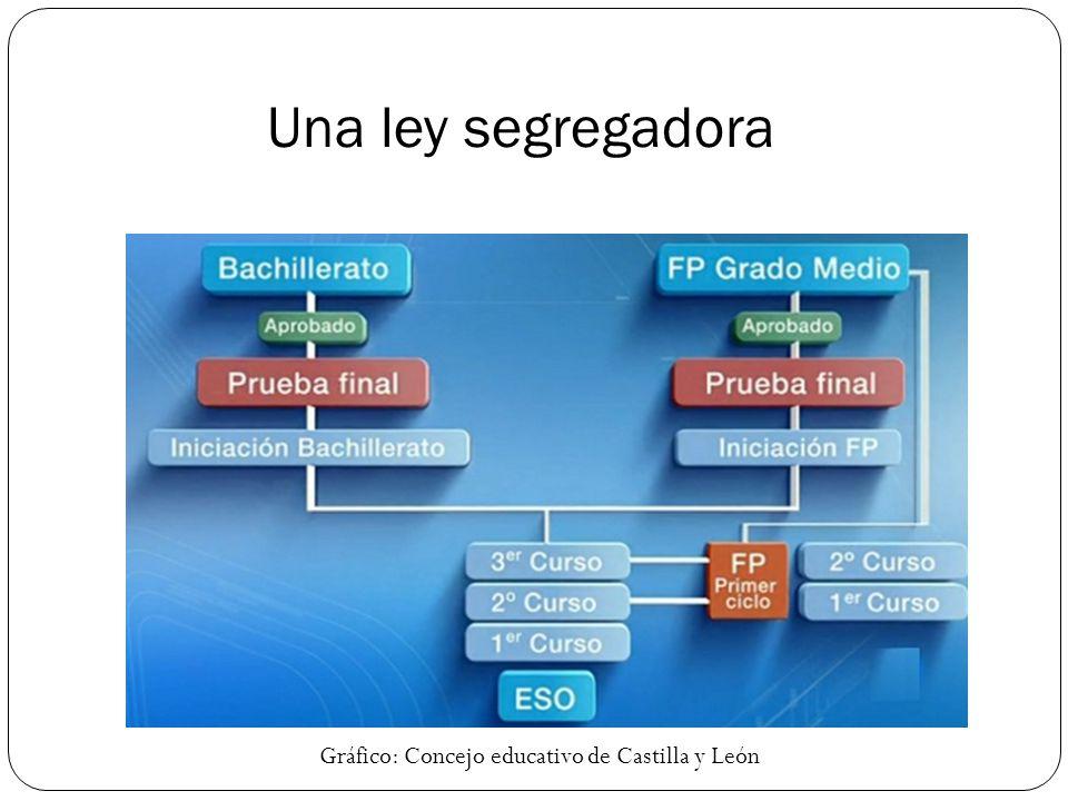 Una ley segregadora Gráfico: Concejo educativo de Castilla y León