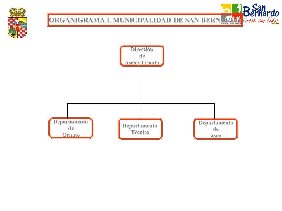 ORGANIGRAMA I. MUNICIPALIDAD DE SAN BERNARDO