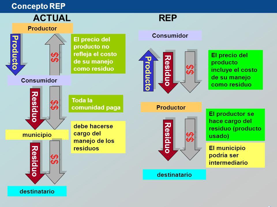ACTUAL REP $$ $$ $$ $$ $$ Concepto REP Producto Producto Residuo