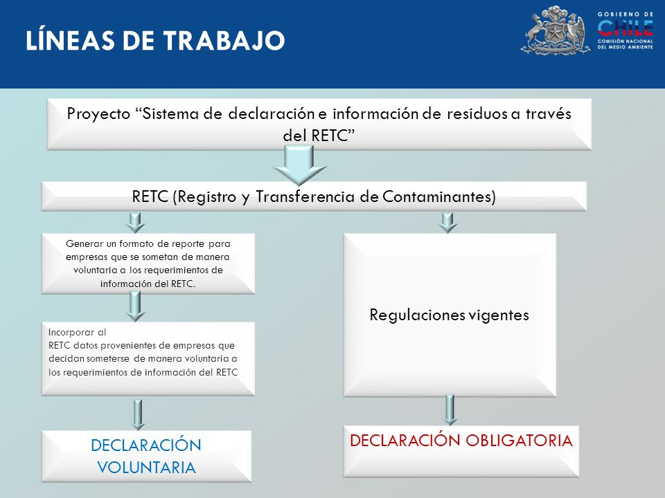 LÍNEAS DE TRABAJO Proyecto Sistema de declaración e información de residuos a través del RETC RETC (Registro y Transferencia de Contaminantes)