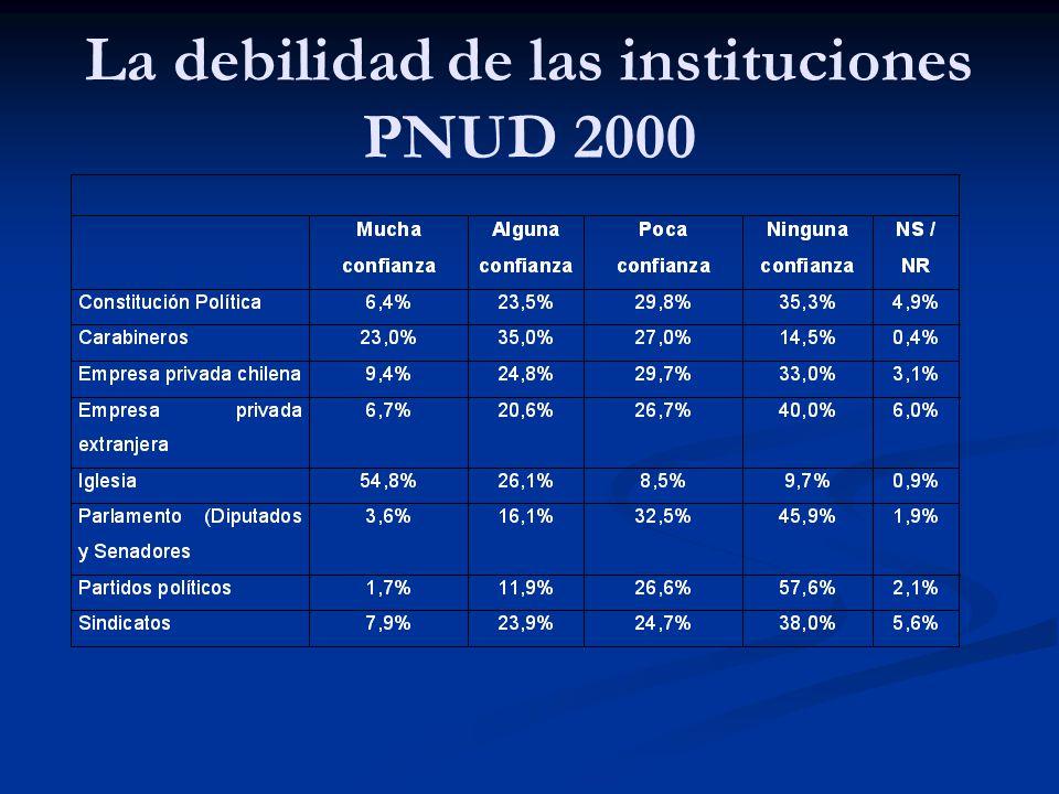 La debilidad de las instituciones PNUD 2000