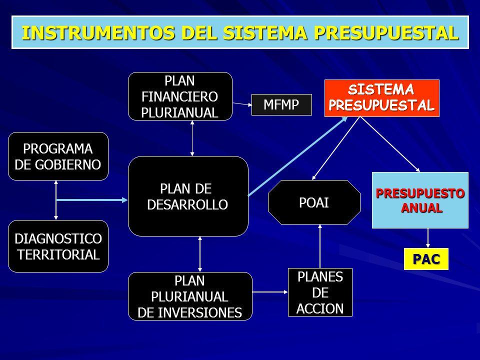 INSTRUMENTOS DEL SISTEMA PRESUPUESTAL