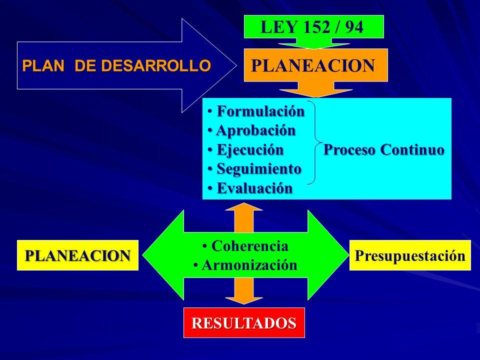 LEY 152 / 94 PLANEACION PLAN DE DESARROLLO Formulación Aprobación