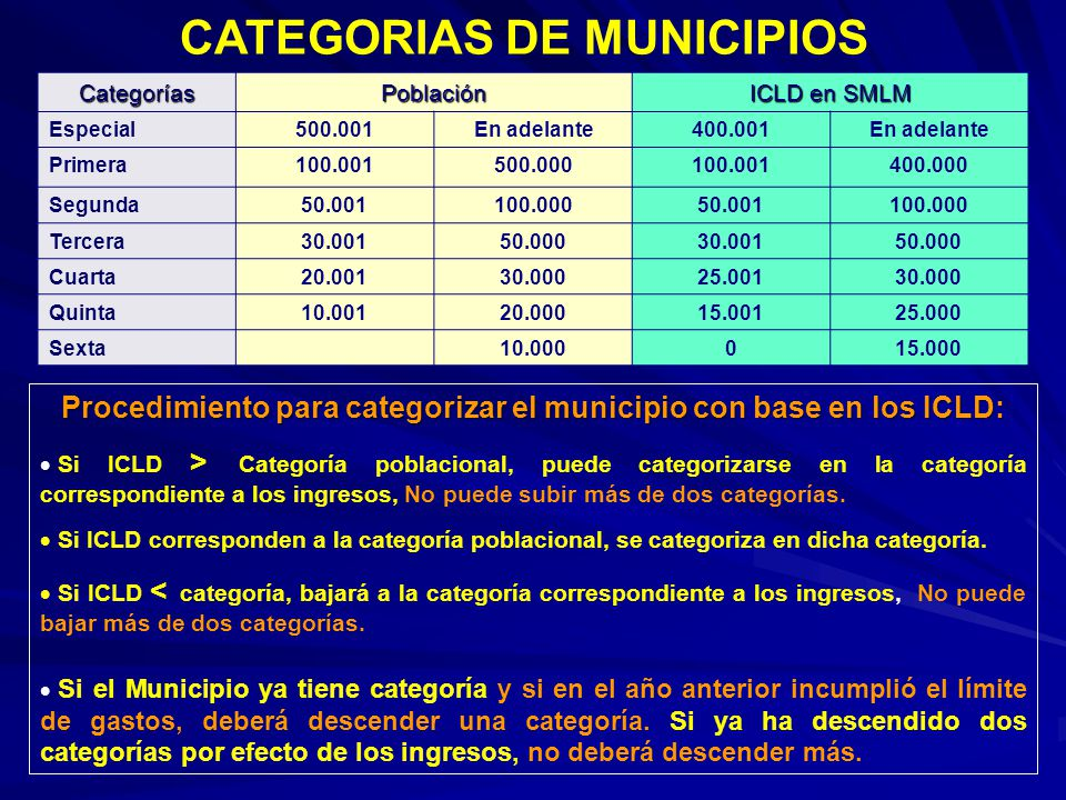 CATEGORIAS DE MUNICIPIOS