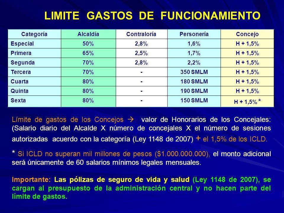 LIMITE GASTOS DE FUNCIONAMIENTO