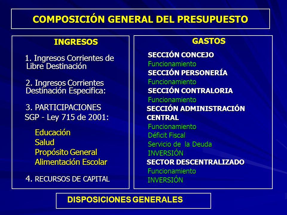 COMPOSICIÓN GENERAL DEL PRESUPUESTO