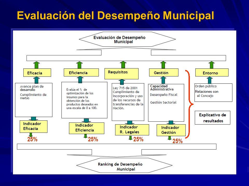 Evaluación del Desempeño Municipal