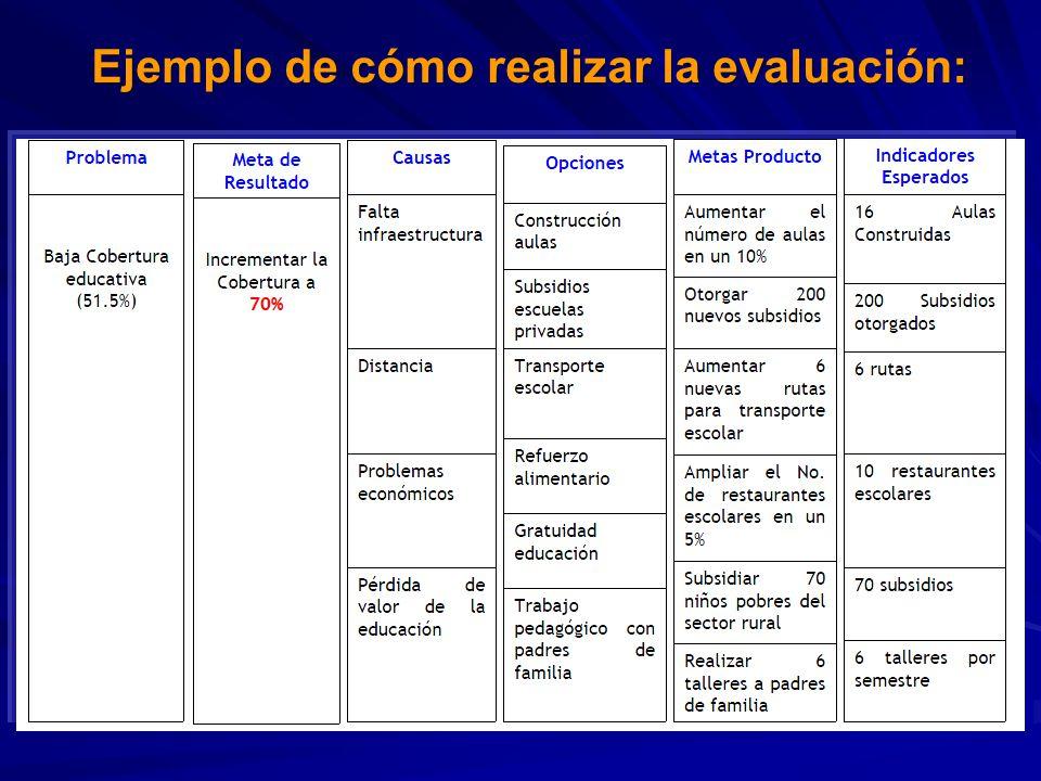 Ejemplo de cómo realizar la evaluación: