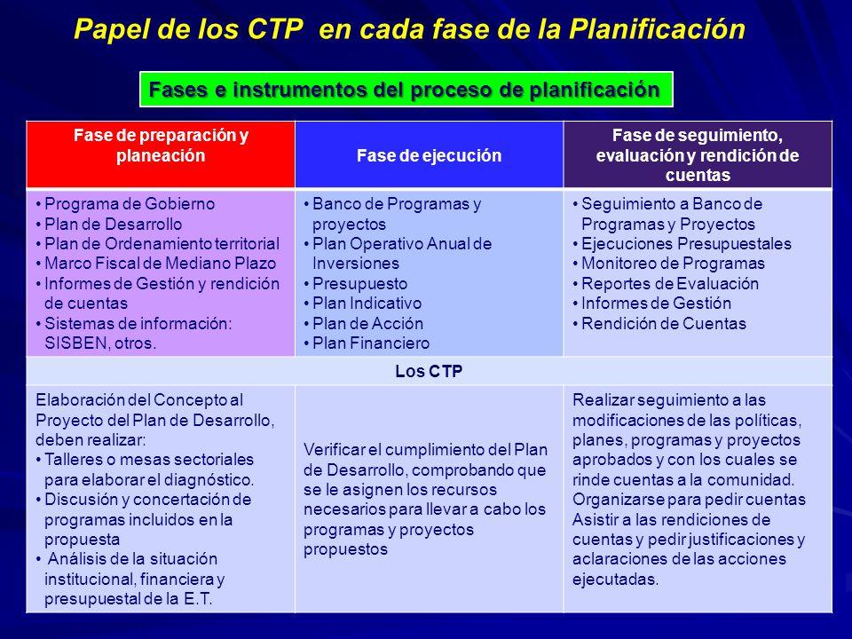 Papel de los CTP en cada fase de la Planificación