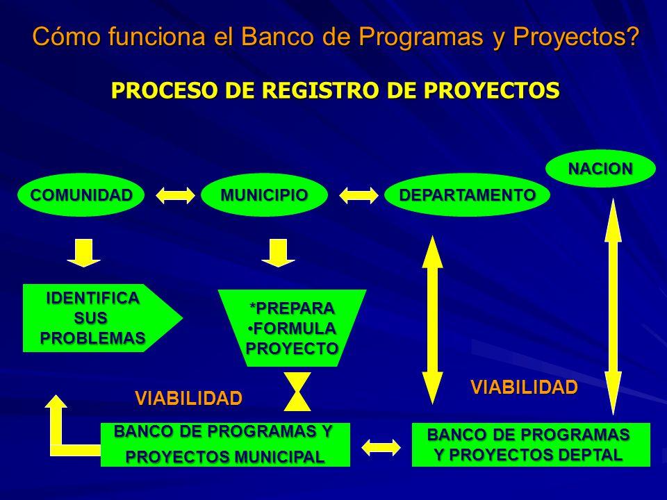 PROCESO DE REGISTRO DE PROYECTOS