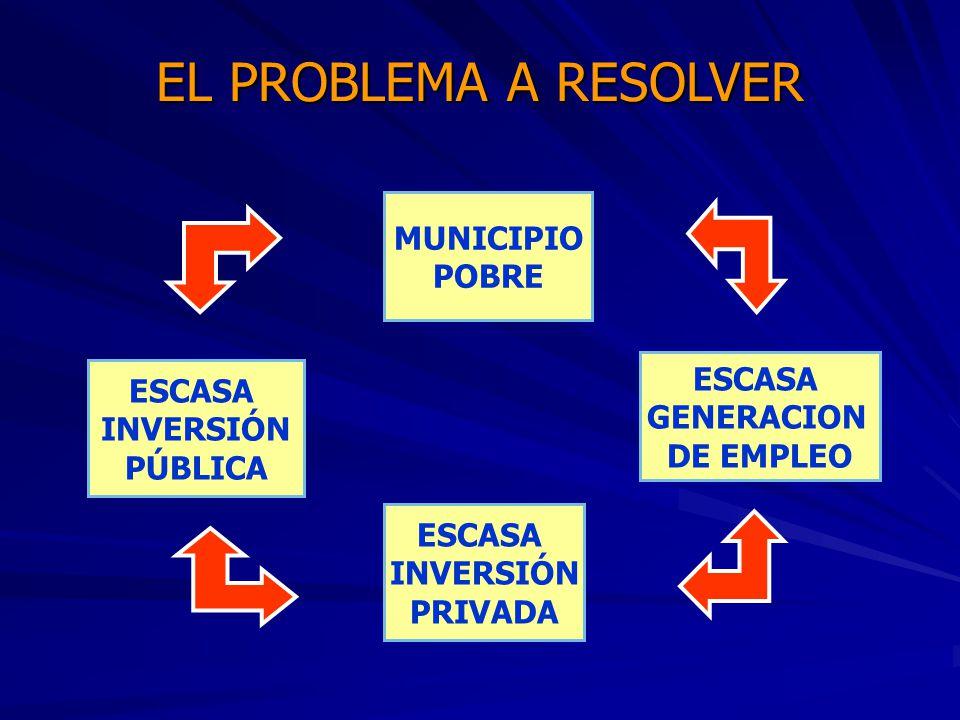 EL PROBLEMA A RESOLVER MUNICIPIO POBRE ESCASA ESCASA GENERACION