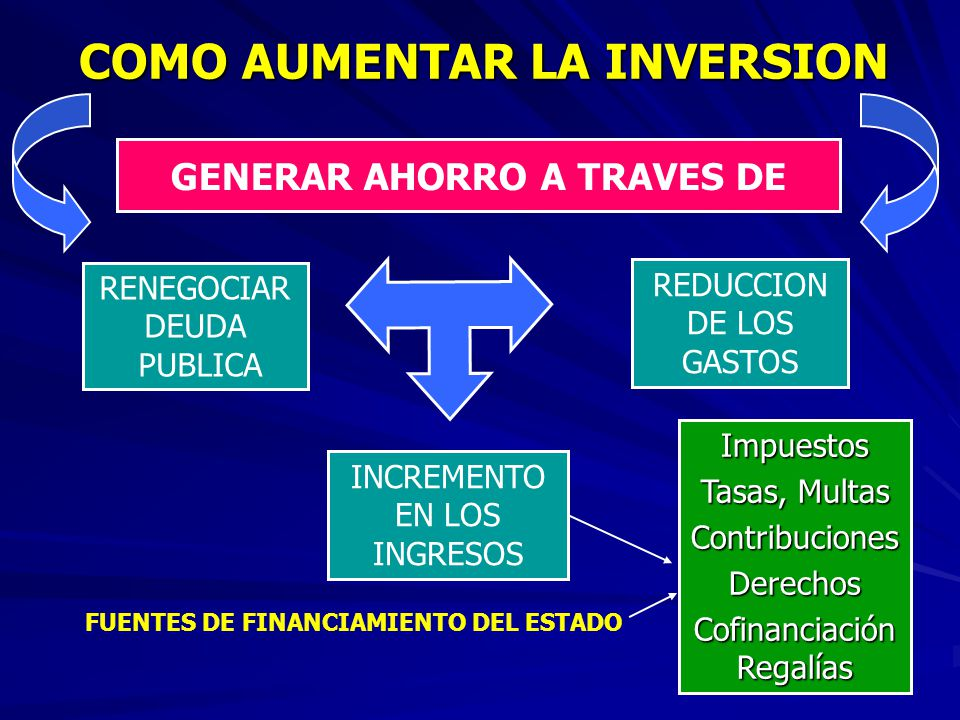 COMO AUMENTAR LA INVERSION GENERAR AHORRO A TRAVES DE