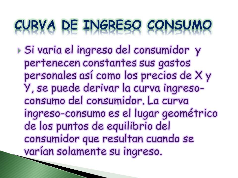 CURVA DE INGRESO CONSUMO