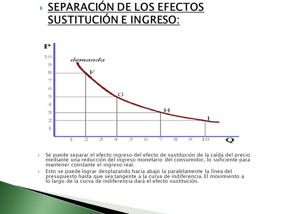 SEPARACIÓN DE LOS EFECTOS SUSTITUCIÓN E INGRESO: