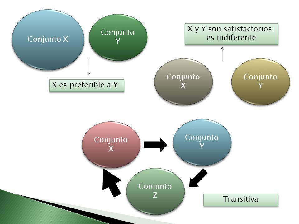 X y Y son satisfactorios; es indiferente