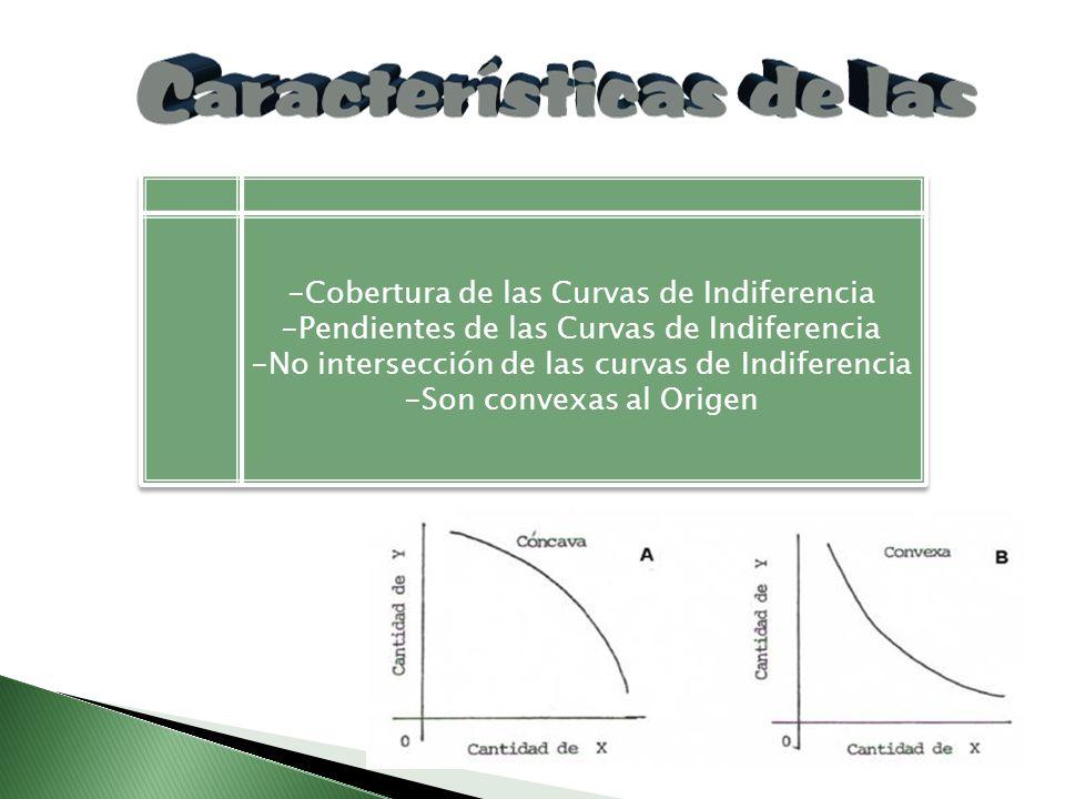 Cobertura de las Curvas de Indiferencia