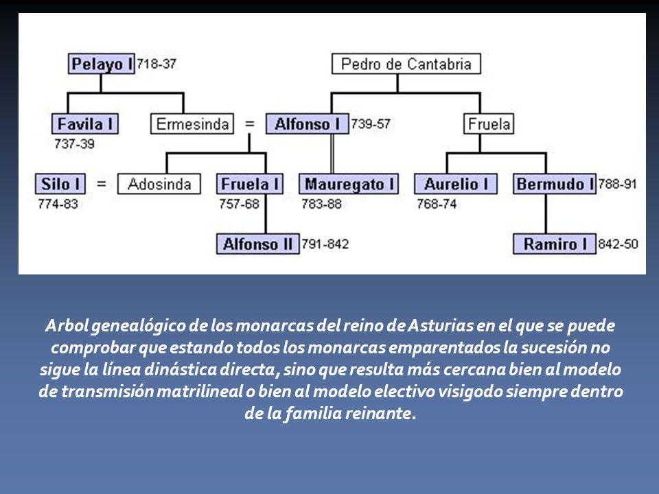 Arbol genealógico de los monarcas del reino de Asturias en el que se puede comprobar que estando todos los monarcas emparentados la sucesión no sigue la línea dinástica directa, sino que resulta más cercana bien al modelo de transmisión matrilineal o bien al modelo electivo visigodo siempre dentro de la familia reinante.