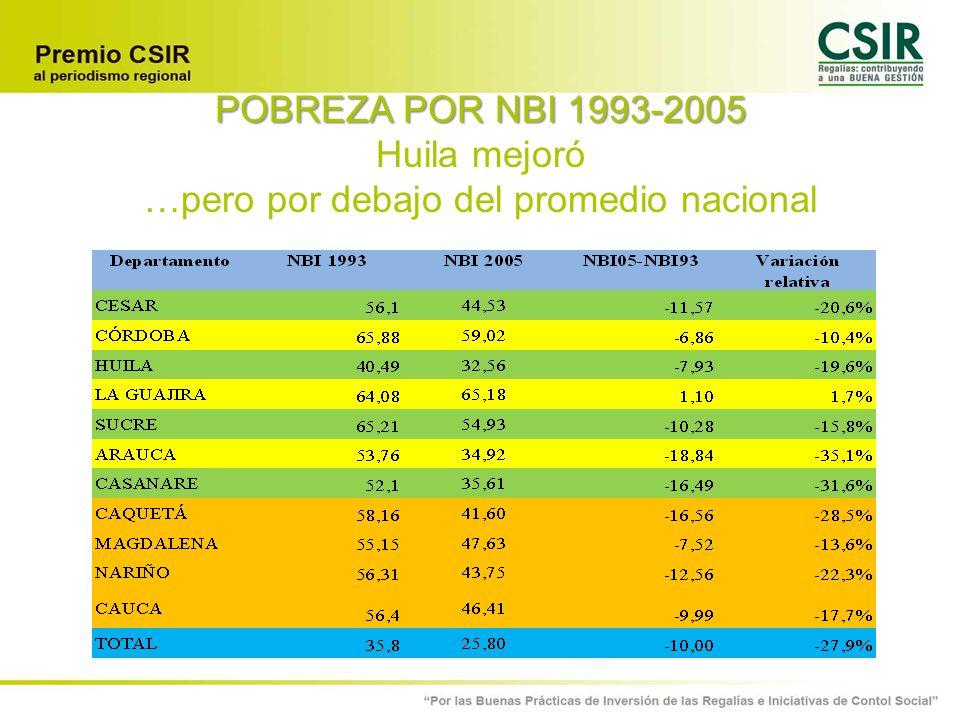 POBREZA POR NBI 1993-2005 Huila mejoró …pero por debajo del promedio nacional