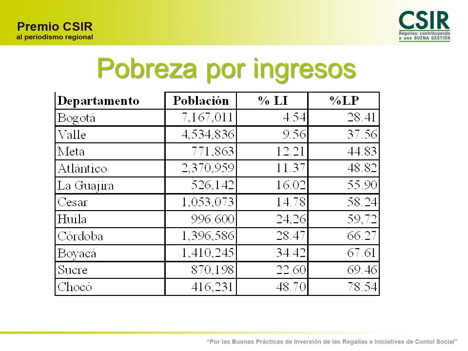 Pobreza por ingresos