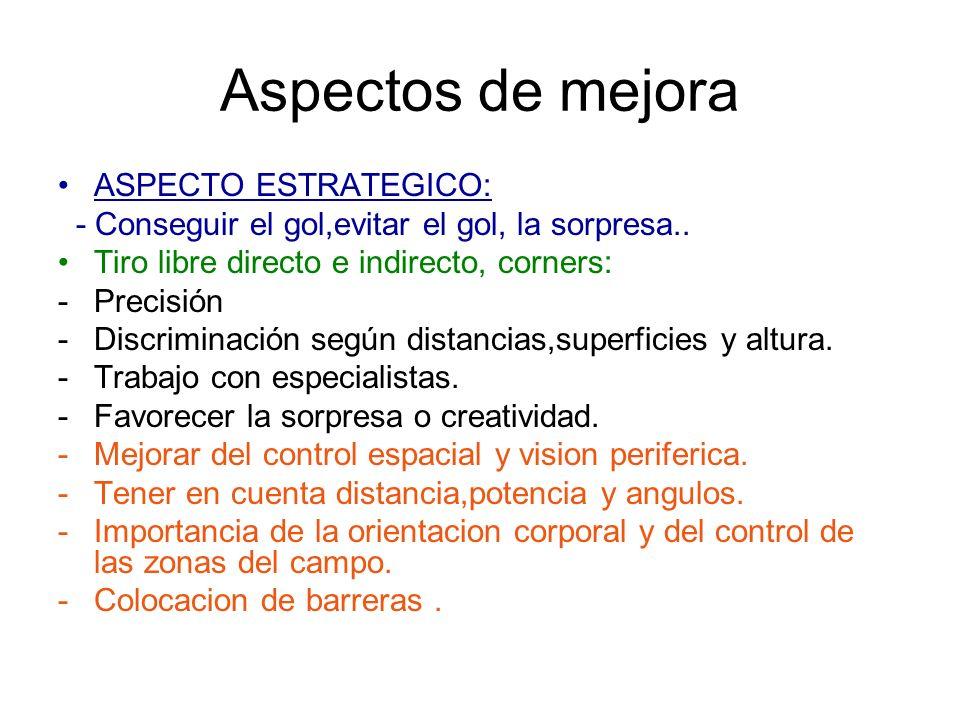 Aspectos de mejora ASPECTO ESTRATEGICO: