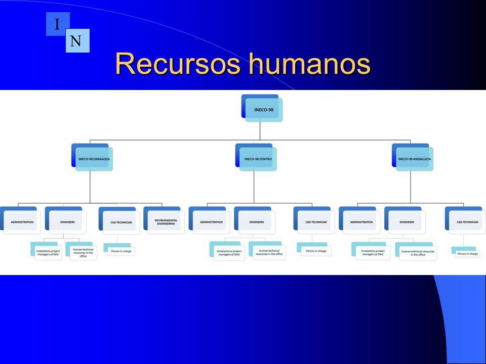 I N Recursos humanos