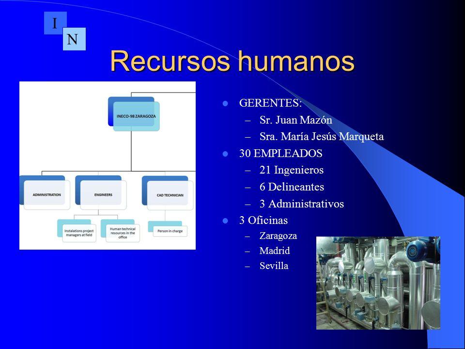 Recursos humanos I N GERENTES: Sr. Juan Mazón