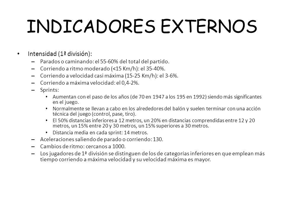 INDICADORES EXTERNOS Intensidad (1ª división):
