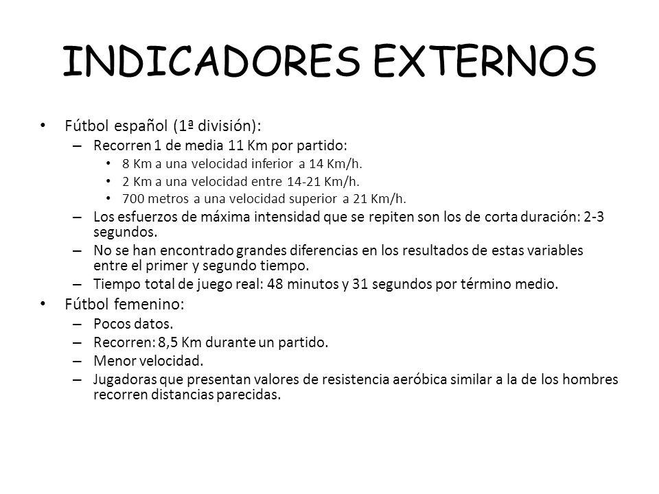INDICADORES EXTERNOS Fútbol español (1ª división): Fútbol femenino: