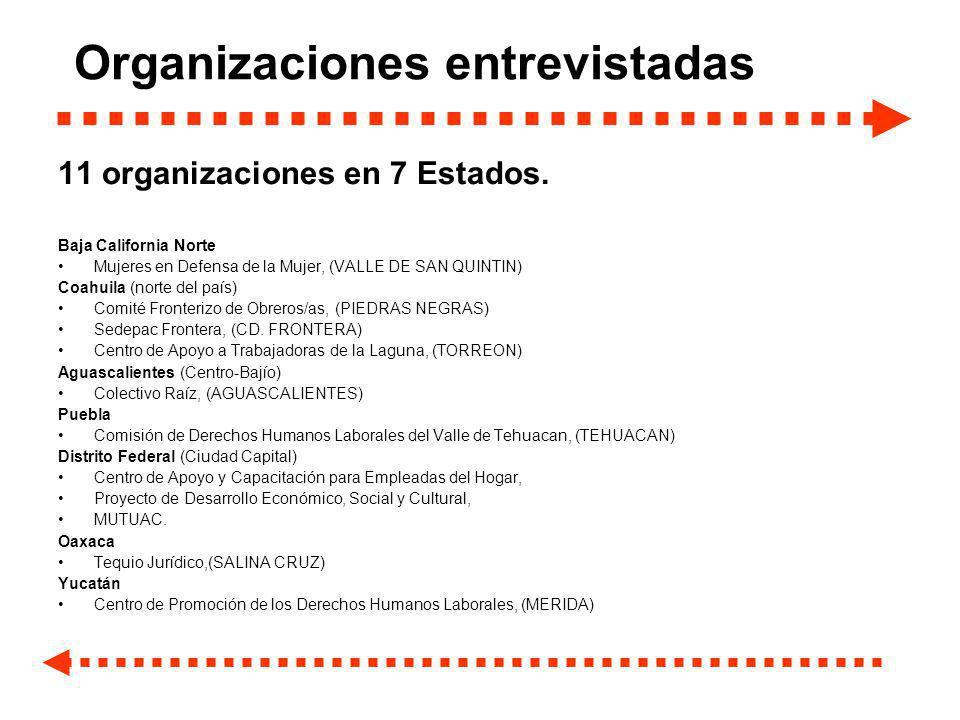 Organizaciones entrevistadas