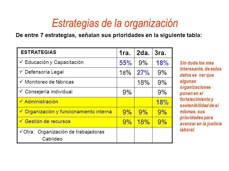 Estrategias de la organización