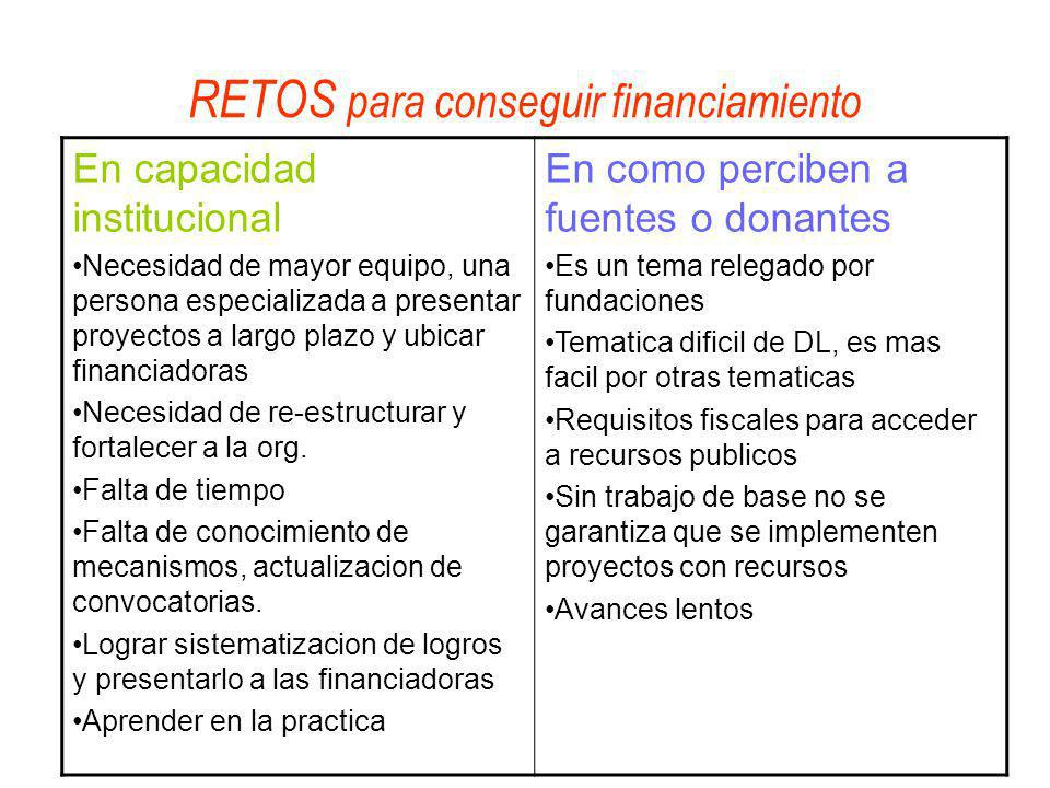 RETOS para conseguir financiamiento