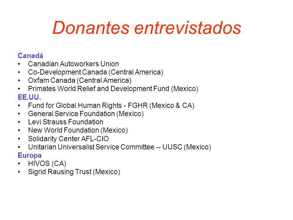 Donantes entrevistados