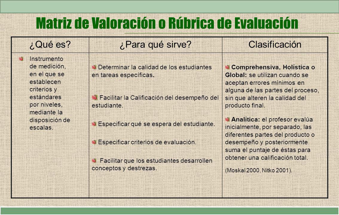 Matriz de Valoración o Rúbrica de Evaluación