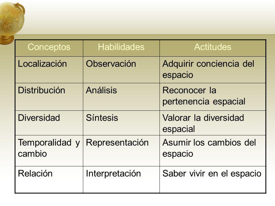 Conceptos Habilidades. Actitudes. Localización. Observación. Adquirir conciencia del espacio. Distribución.
