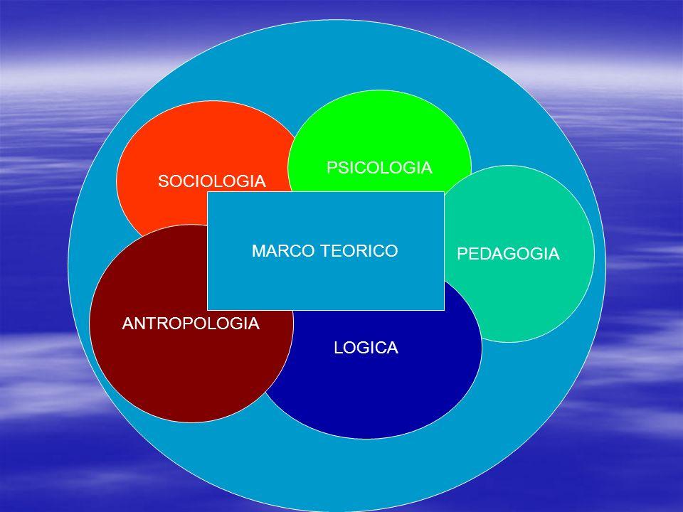 PSICOLOGIA SOCIOLOGIA PEDAGOGIA MARCO TEORICO ANTROPOLOGIA LOGICA