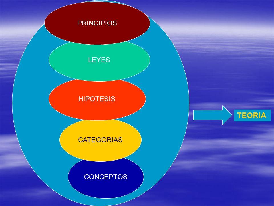 PRINCIPIOS LEYES HIPOTESIS TEORIA CATEGORIAS CONCEPTOS