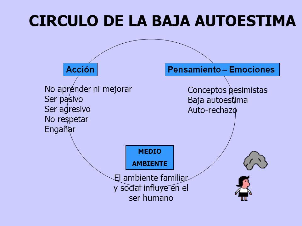 CIRCULO DE LA BAJA AUTOESTIMA