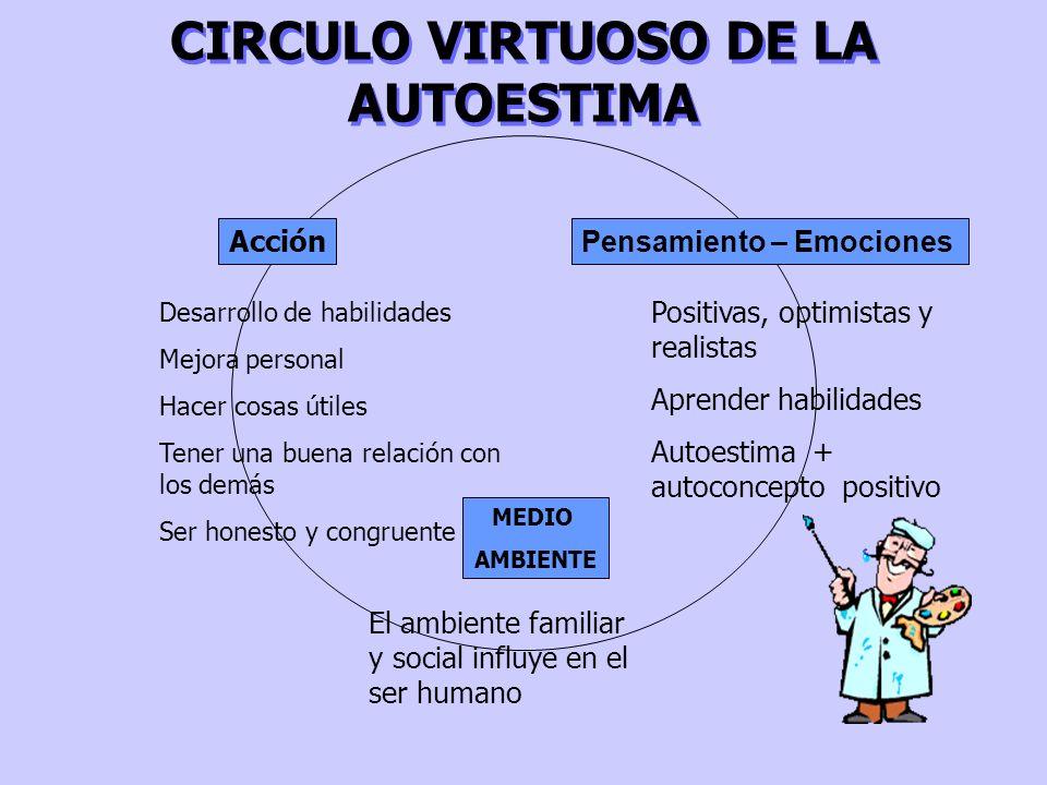 CIRCULO VIRTUOSO DE LA AUTOESTIMA