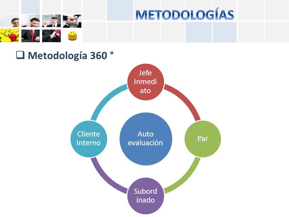 METODOLOGÍAS Metodología 360 ° Jefe Inmediato Auto evaluación