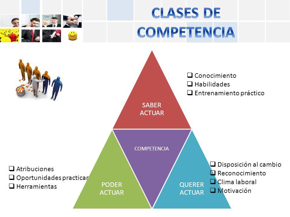 CLASES DE COMPETENCIA SABER ACTUAR PODER ACTUAR QUERER ACTUAR