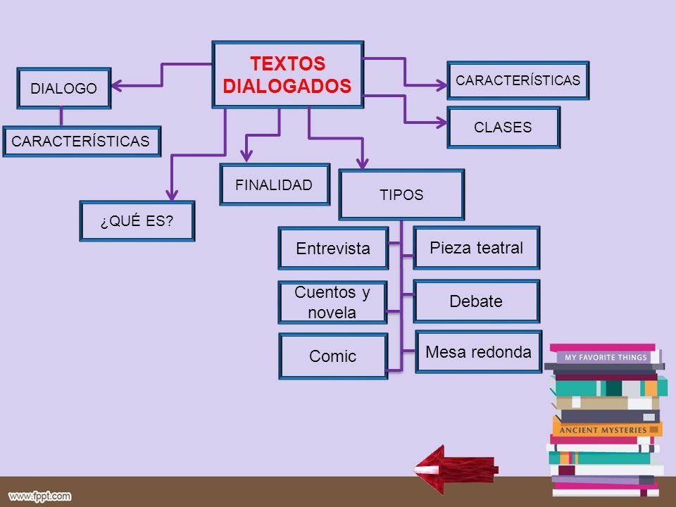 TEXTOS DIALOGADOS Entrevista Comic Cuentos y novela Pieza teatral