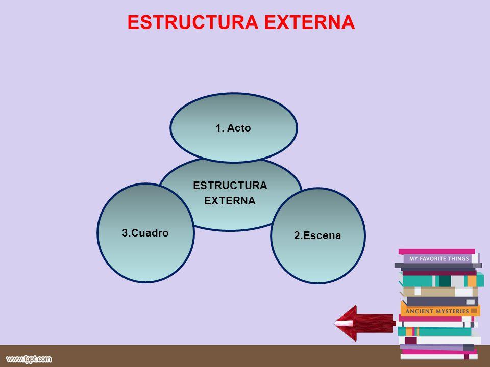 ESTRUCTURA EXTERNA ESTRUCTURA EXTERNA 1. Acto 2.Escena 3.Cuadro