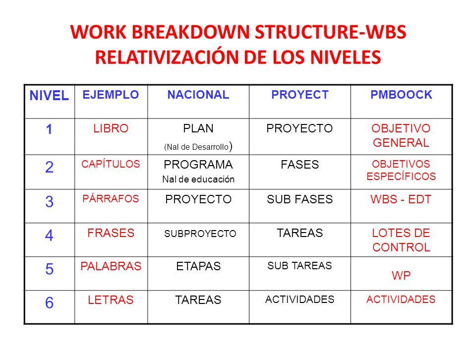 WORK BREAKDOWN STRUCTURE-WBS RELATIVIZACIÓN DE LOS NIVELES