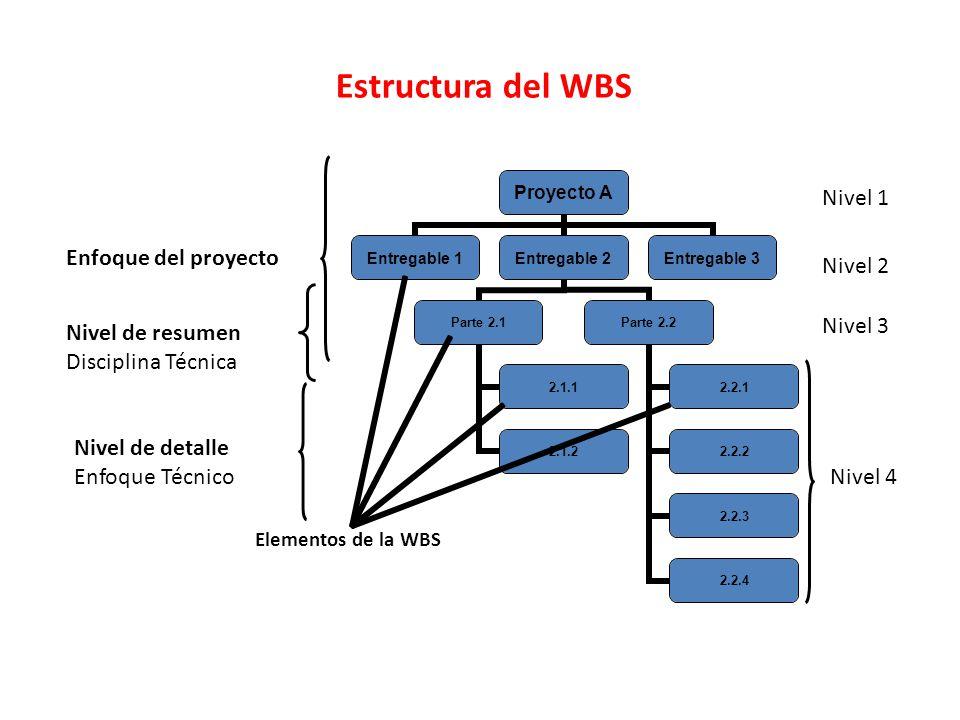 Estructura del WBS Nivel 1 Enfoque del proyecto Nivel 2 Nivel 3