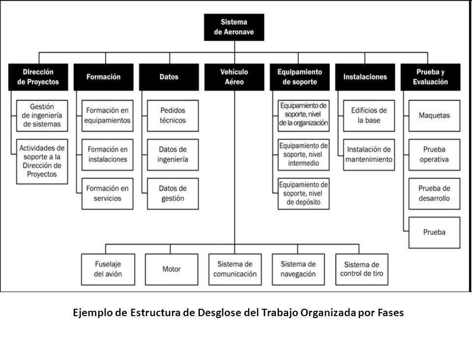 Ejemplo de Estructura de Desglose del Trabajo Organizada por Fases