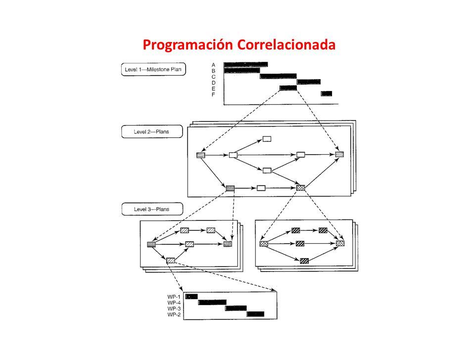 Programación Correlacionada