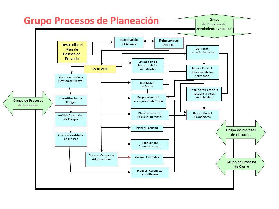 Grupo Procesos de Planeación