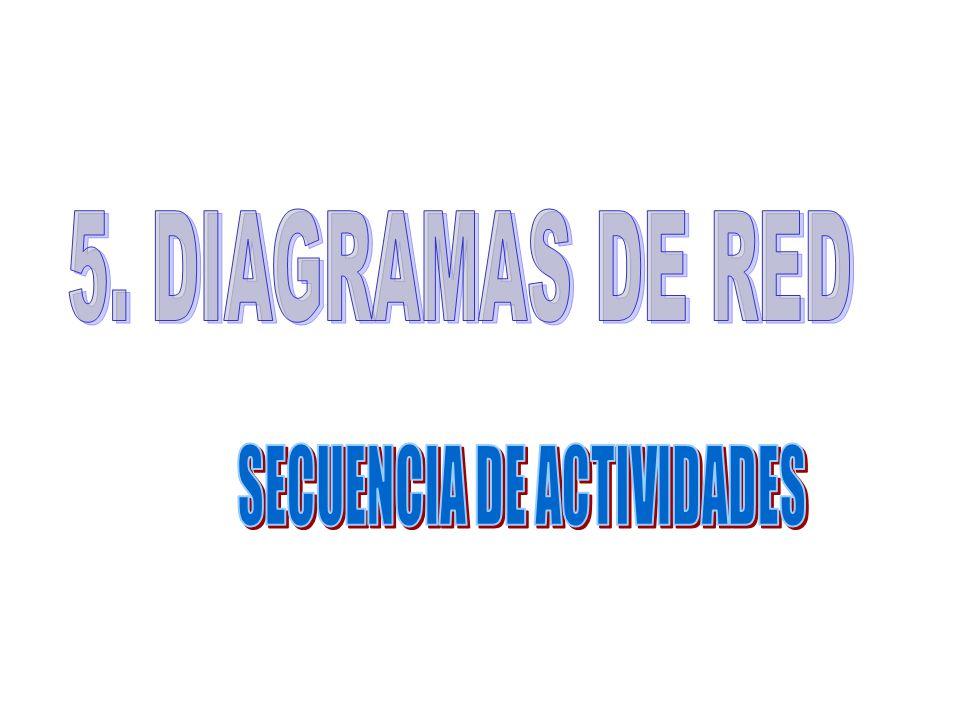 SECUENCIA DE ACTIVIDADES